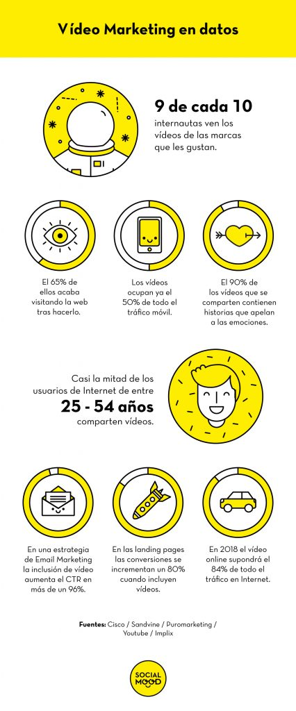 videomarketing-infografia